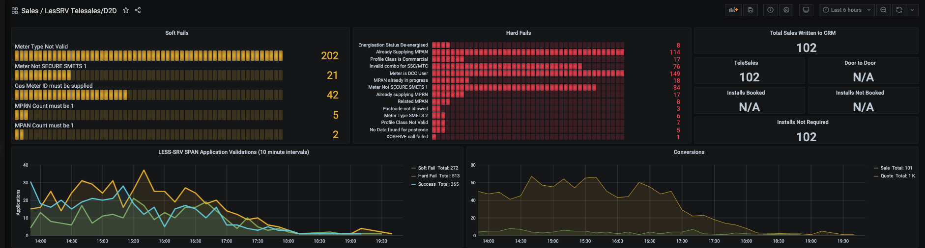 Utilita real-time sales dashboard
