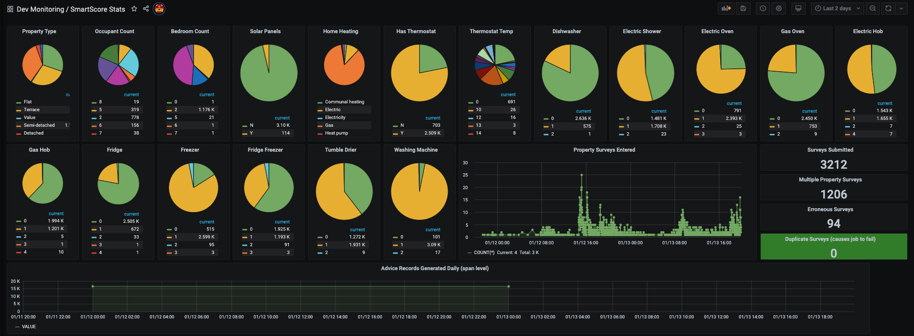 Internal dashboard showing a Utilita customer's individual appliances and how much energy they're consuming