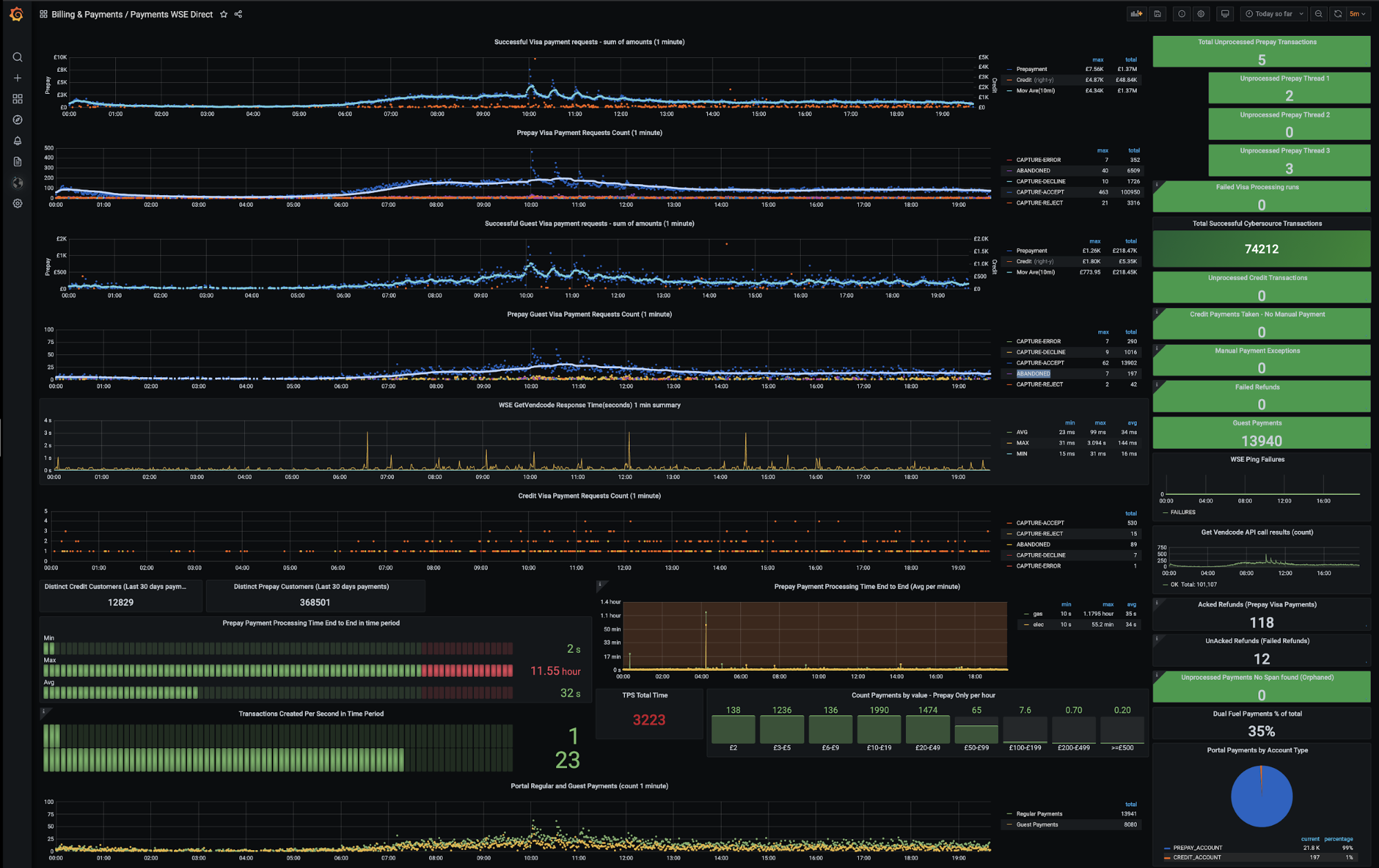 Dashboard showing Utilita's per-minute transaction costs and prepayments.