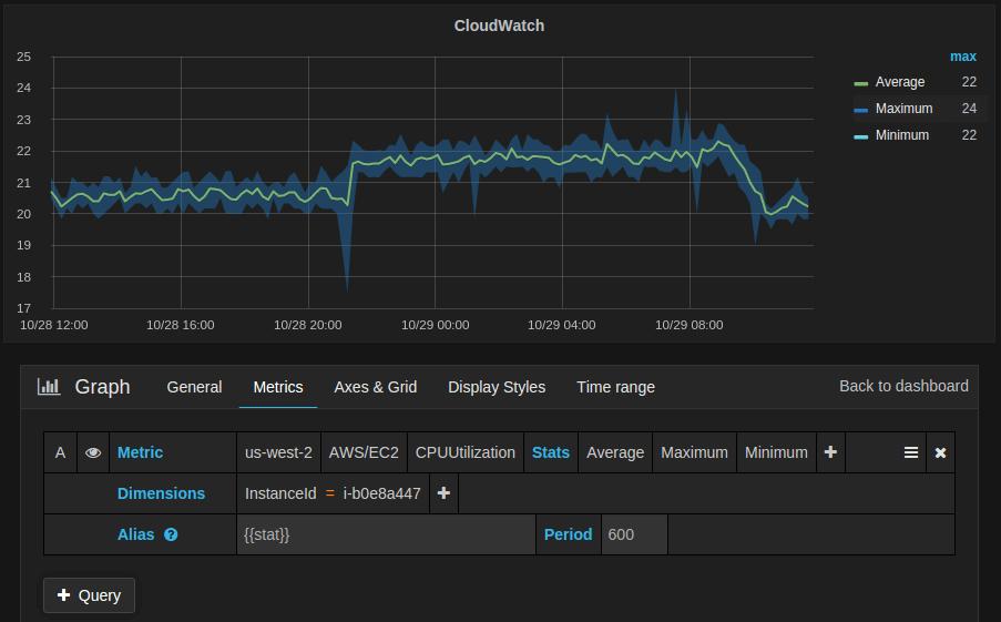 Cloudwatch editor
