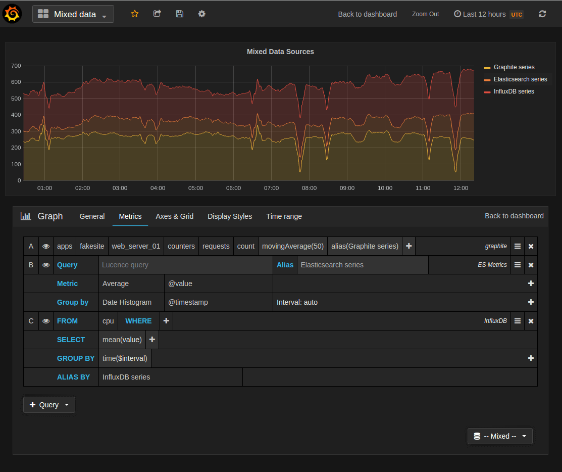 Mix data sources in the same dashboard or in the same graph!