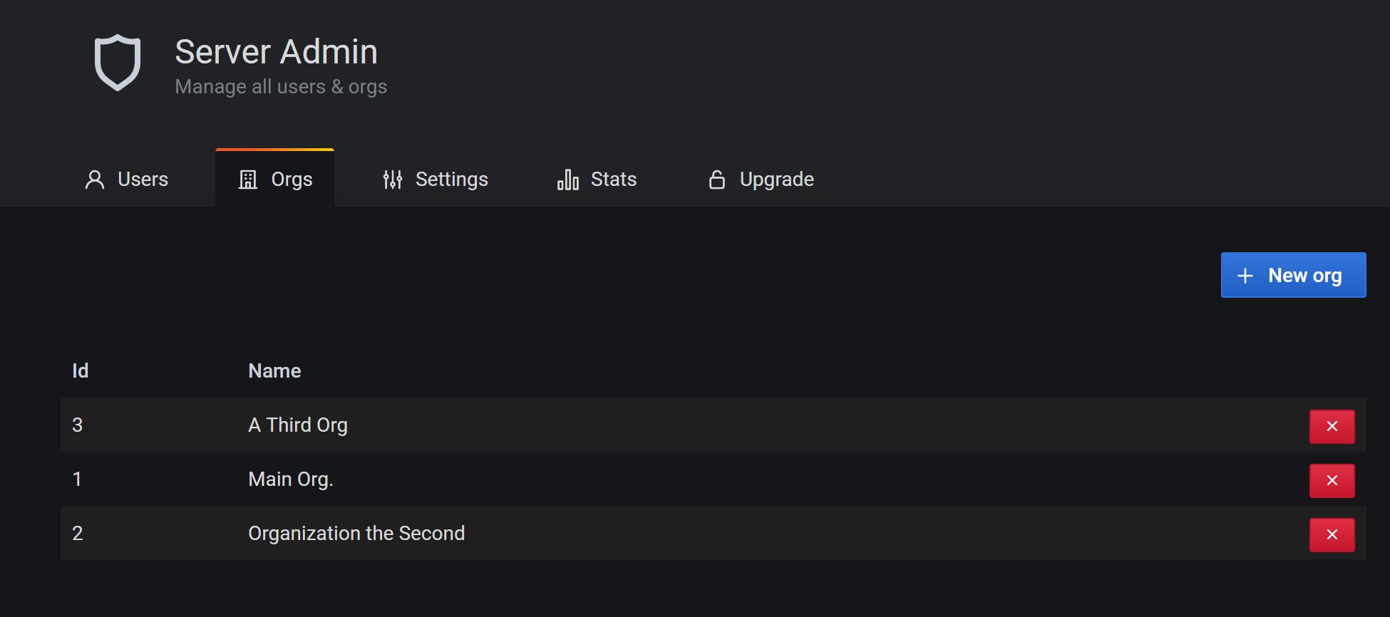 Server Admin organization list