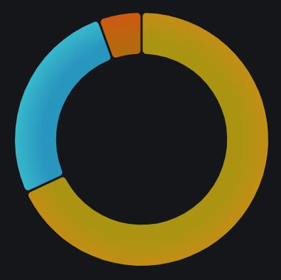 Donut type chart