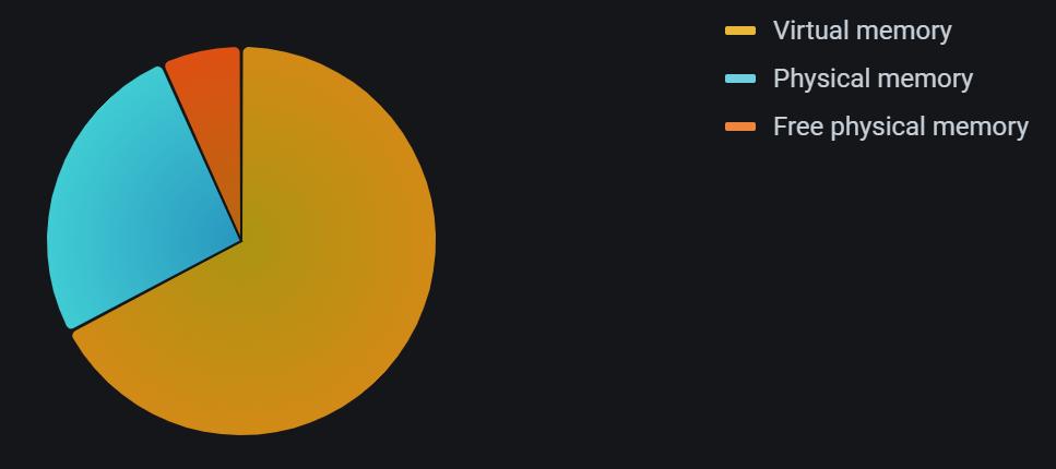 Pie chart panel