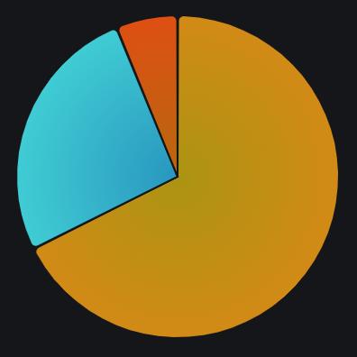 Pie type chart