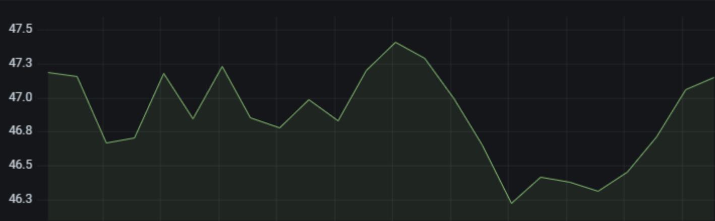 Left Y-axis example