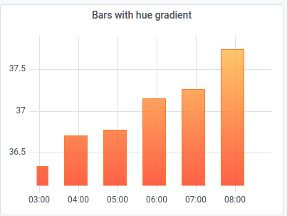 Bars with hue gradient example