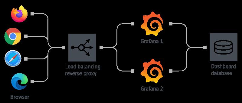 Setup Grafana for high availability | Grafana Labs