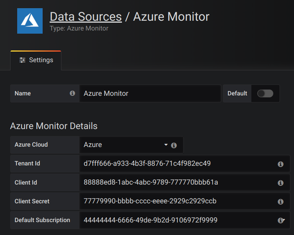 Azure Monitor Configuration Details