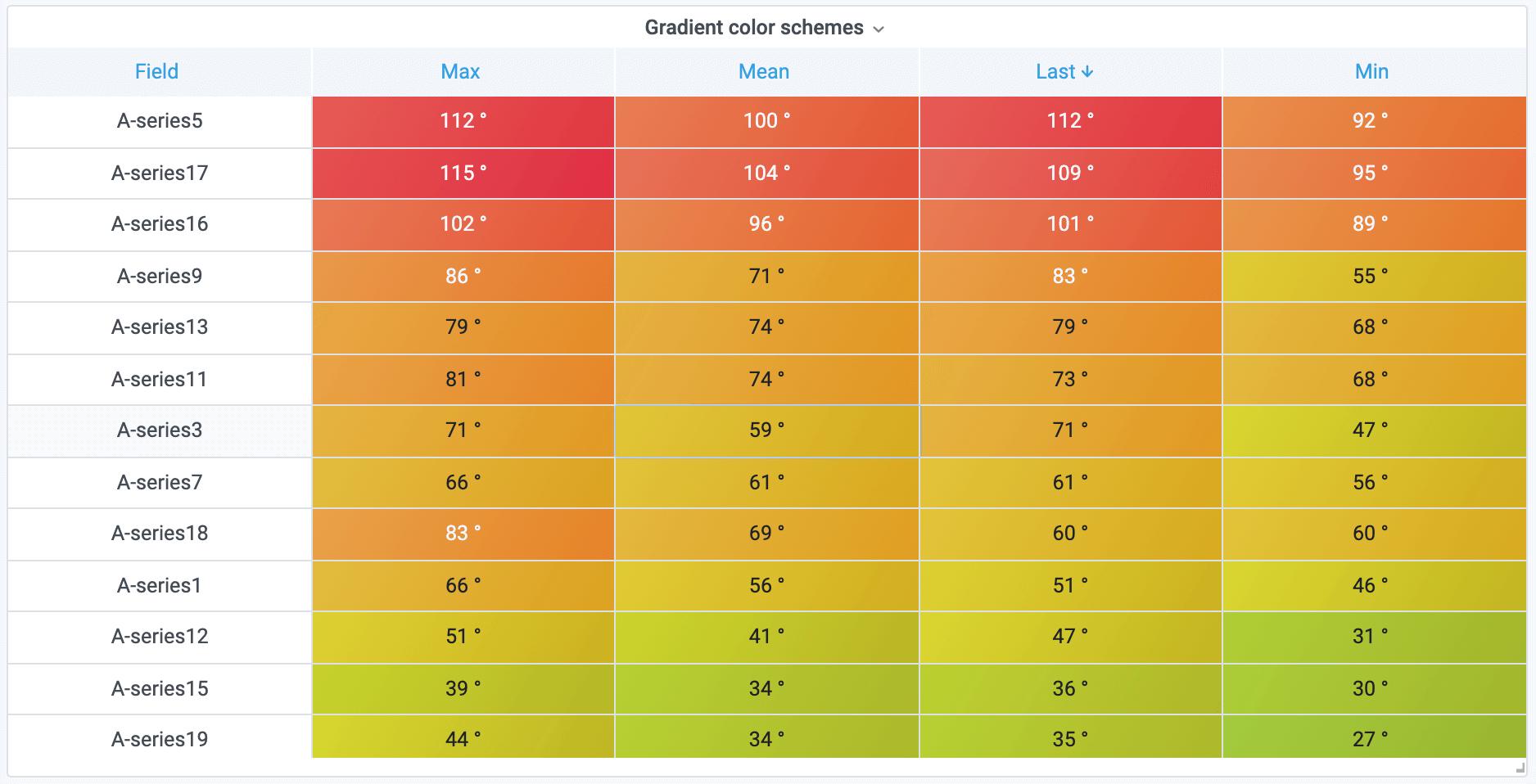 table color scheme
