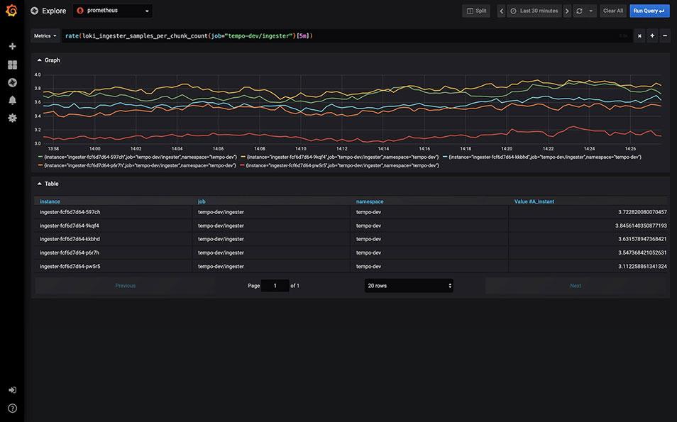 Explore metrics through ad-hoc queries