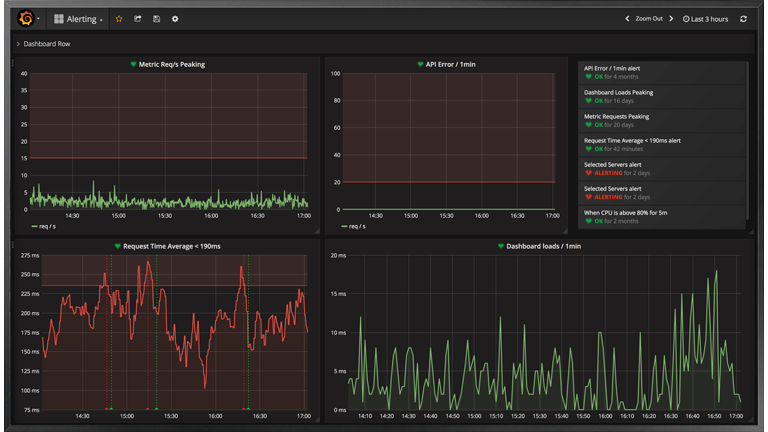Visualize metrics via dashboards filled with panels