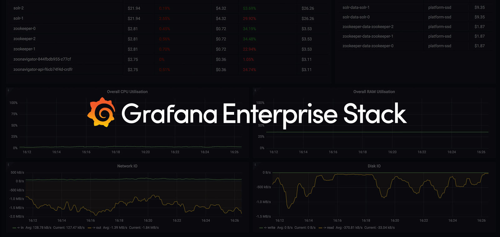 Erafana Enterprise Stack