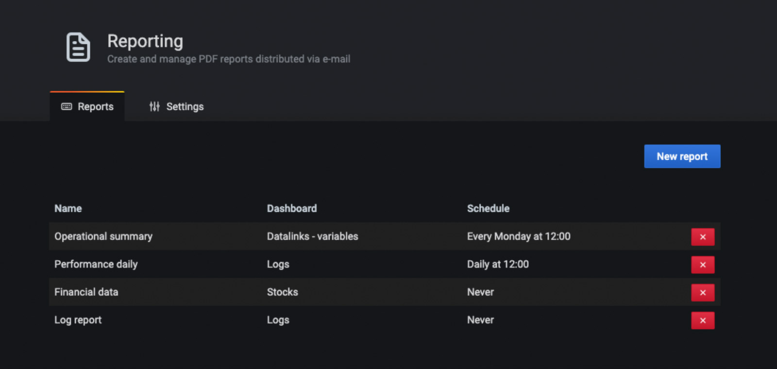 Reporting allows you to automatically generate PDFs from any of your dashboards and have Grafana email them to interested parties on a schedule.